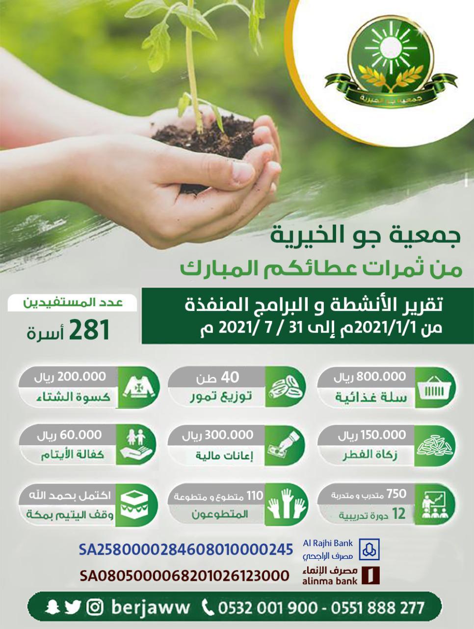 تقرير الأنشطة والبرامج .. التي نفذتها جمعية جو الخيرية